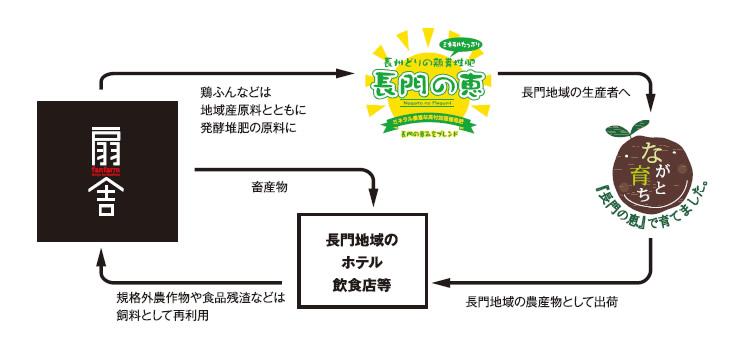 循環の仕組み図